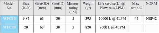 مشخصات فیلتر کربن بلاک