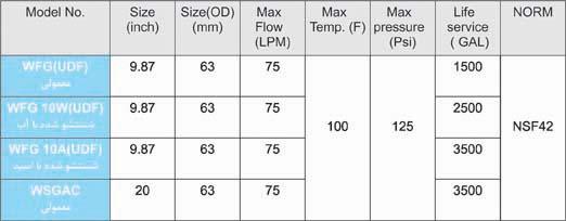 مشخصات فیلتر کربن پودری