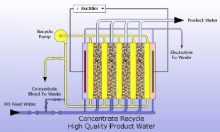 دستگاه تصفیه آب ممبران الکترو دیانیزاسیون (EDI)